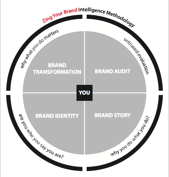 Zing Your Brand Intel Methodology